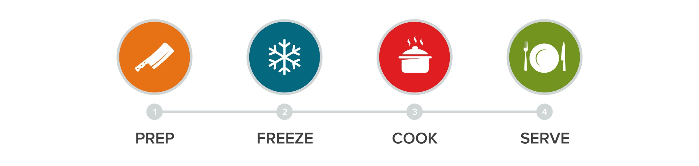 FreezEasy HowTo Steps